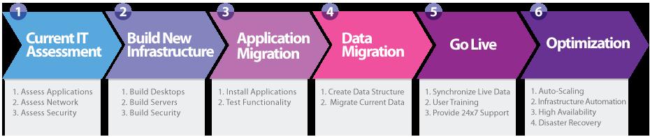 Cloud Migration Services Steps